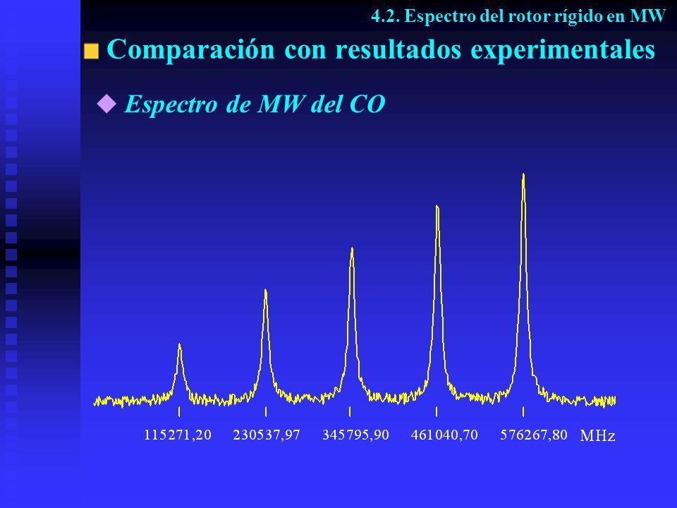 Comparación con resultados experimentales 4.2. Espectro del rotor rígido en MW Espectro de MW del CO