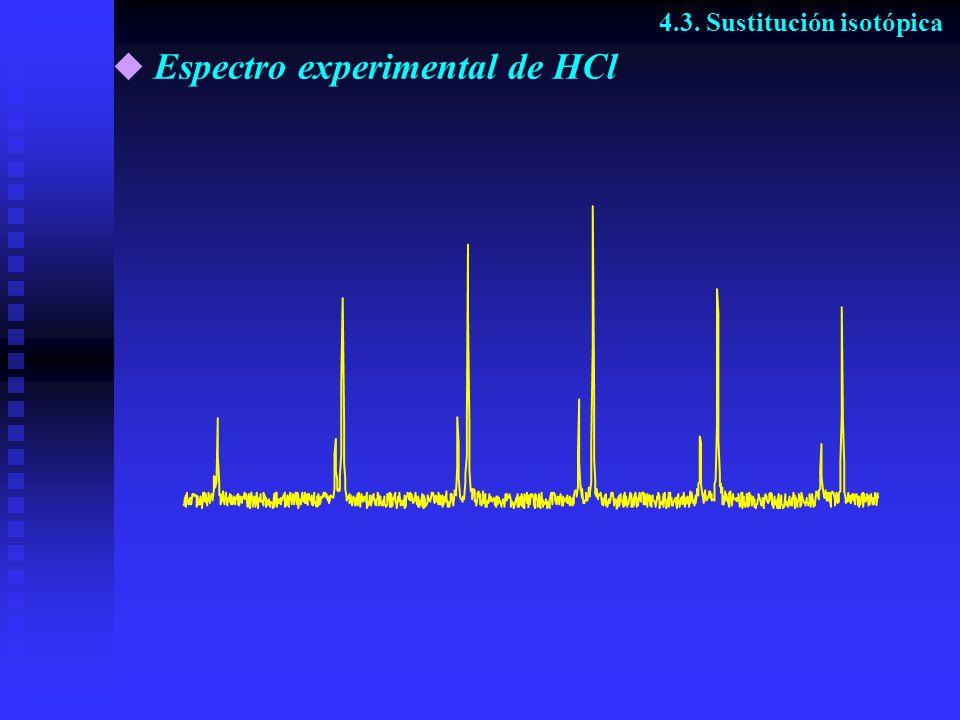 Espectro experimental de HCl 4.3. Sustitución isotópica
