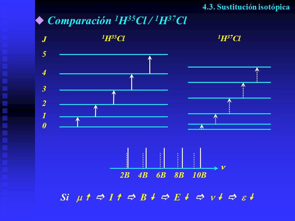 Comparación 1 H 35 Cl / 1 H 37 Cl 4.3. Sustitución isotópica J 5 4 3 2 1 0 2B4B6B8B 10B 1 H 37 Cl 1 H 35 Cl Si I B E