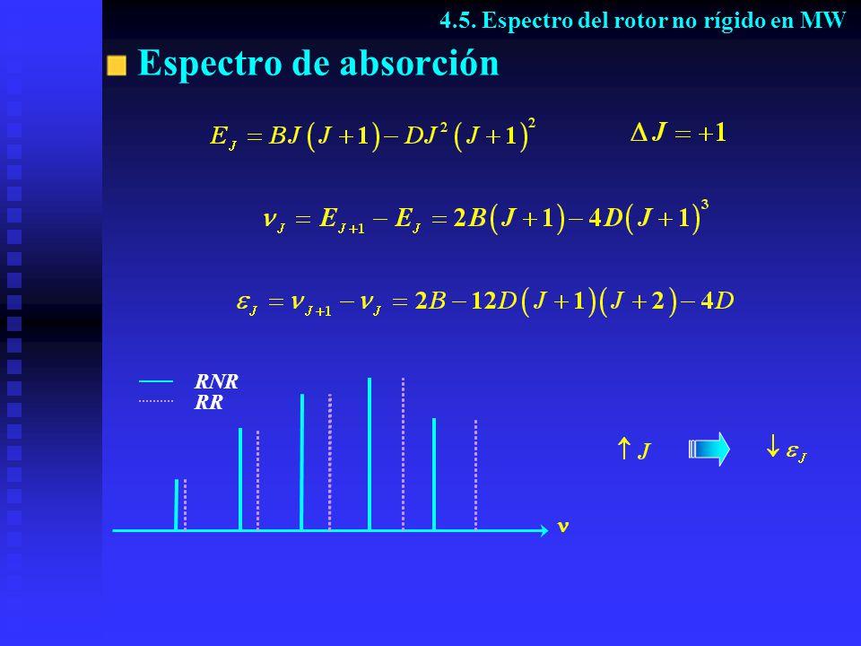 Espectro de absorción RNR RR 4.5. Espectro del rotor no rígido en MW