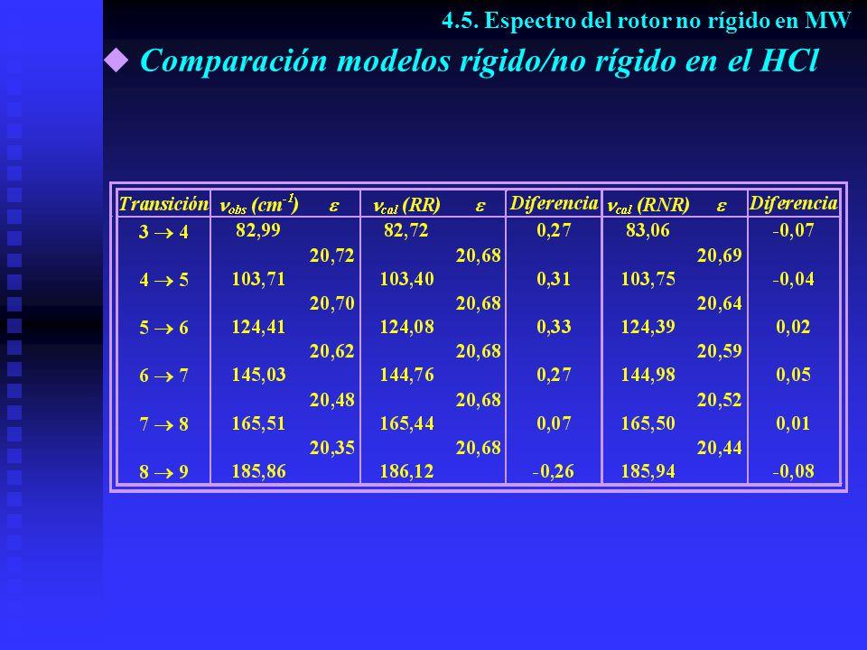 Comparación modelos rígido/no rígido en el HCl 4.5. Espectro del rotor no rígido en MW