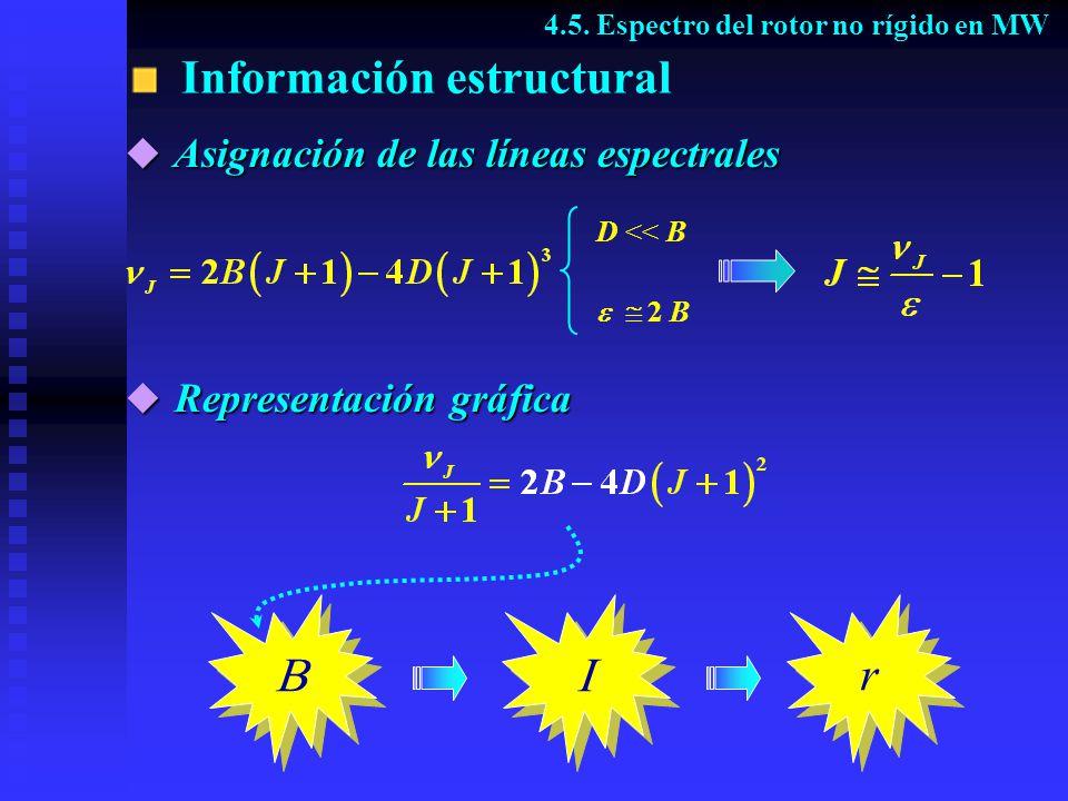 Información estructural Representación gráfica Representación gráfica D << B 2 B r r 4.5. Espectro del rotor no rígido en MW Asignación de las líneas