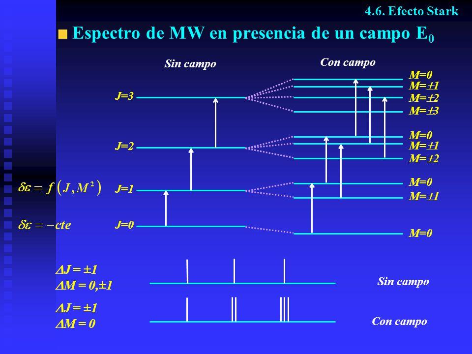 Espectro de MW en presencia de un campo E 0 Sin campo J=0 J=1 J=2 J=3 Con campo M= 1 M= 2 M= 3 M=0 M= 1 M= 2 M=0 M= 1 Sin campo Con campo 4.6. Efecto