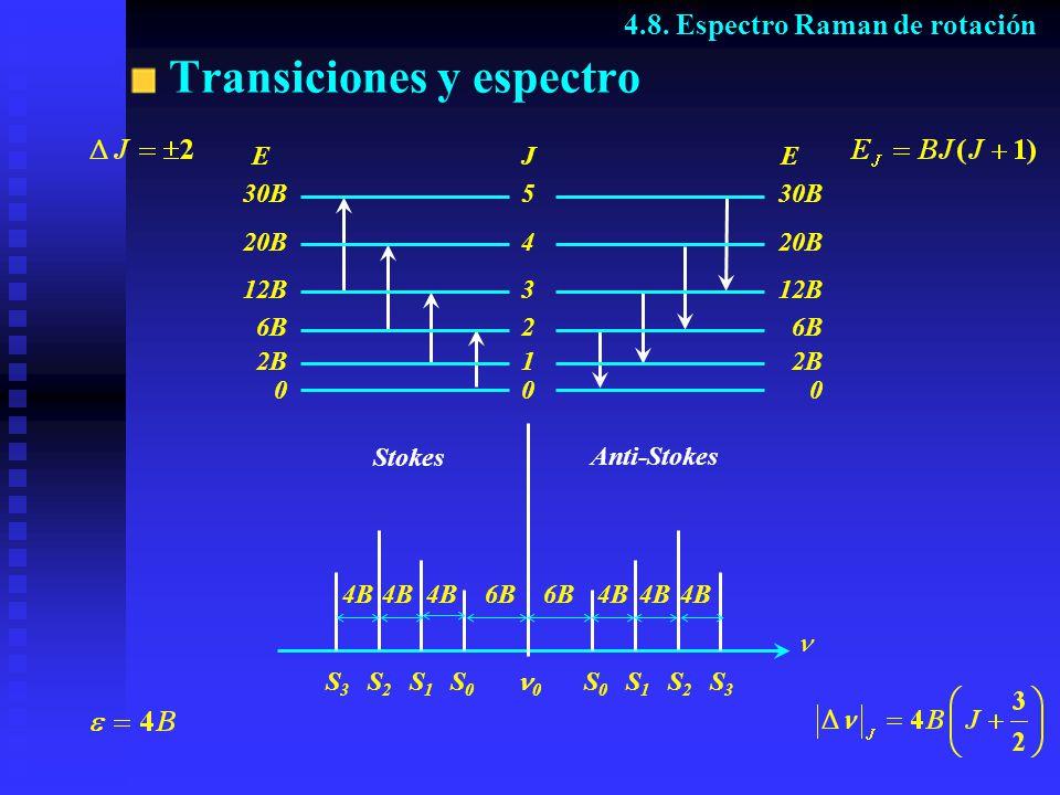 Transiciones y espectro E 30B 20B 12B 6B 2B 0 J 5 4 3 2 1 0 E 0 6B 12B 20B 30B Stokes Anti-Stokes 0 4B 6B 4.8. Espectro Raman de rotación S0S0 S0S0 S1