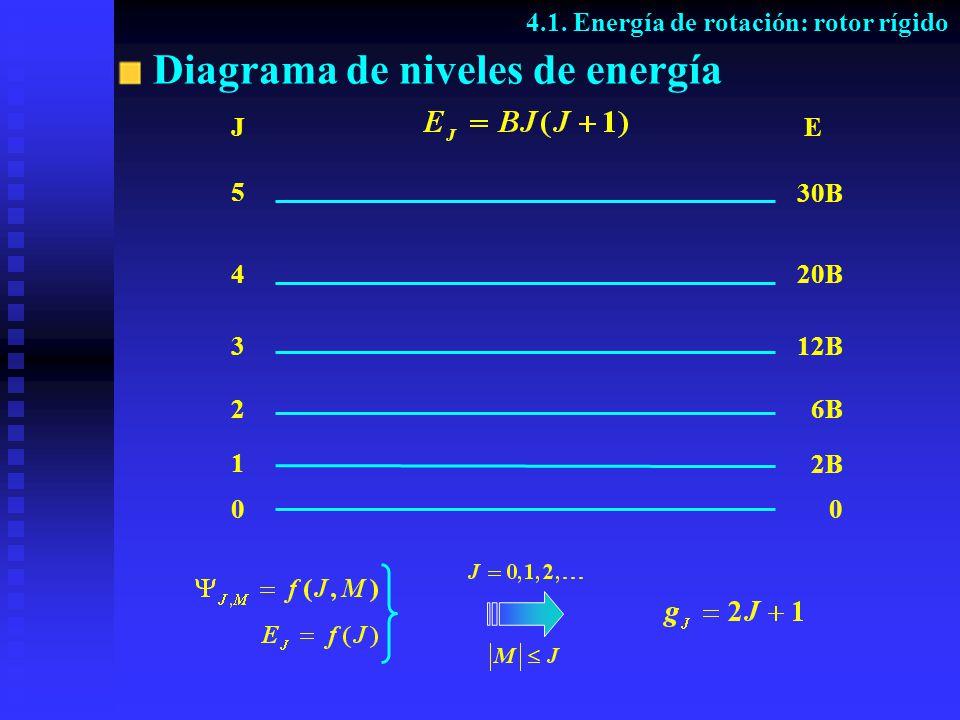 Diagrama de niveles de energía 4.1. Energía de rotación: rotor rígido J 5 4 3 2 1 0 E 0 2B 6B 12B 20B 30B