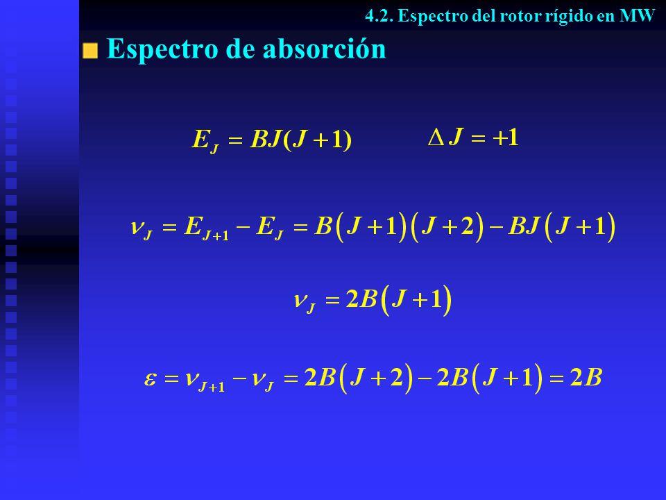 Espectro de MW en presencia de un campo E 0 Sin campo J=0 J=1 J=2 J=3 Con campo M= 1 M= 2 M= 3 M=0 M= 1 M= 2 M=0 M= 1 Sin campo Con campo 4.6.