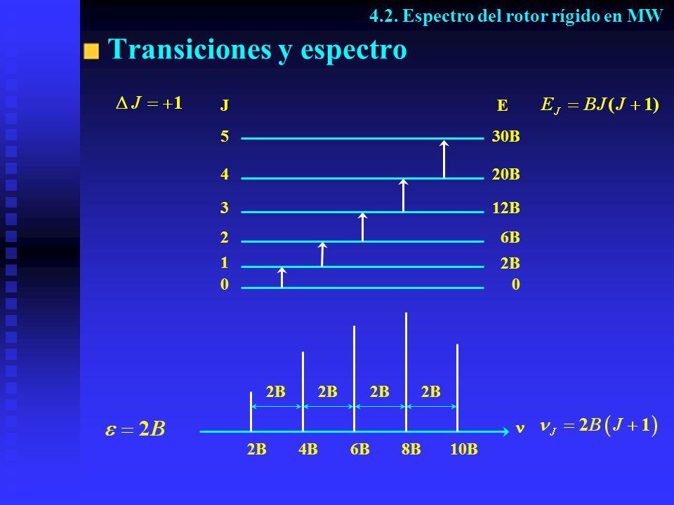 Transiciones y espectro J 5 4 3 2 1 0 E 0 2B 6B 12B 20B 30B 2B4B6B8B 10B 4.2. Espectro del rotor rígido en MW 2B