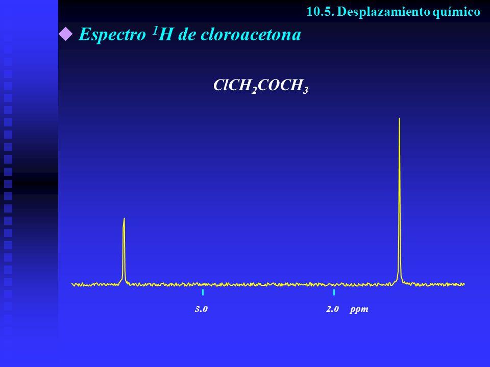 Espectro 1 H de cloroacetona ClCH 2 COCH 3 10.5. Desplazamiento químico 3.02.0ppm