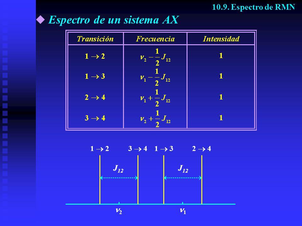 Espectro de un sistema AX 10.9. Espectro de RMN 2 41 33 4 2 1 1 2 J 12