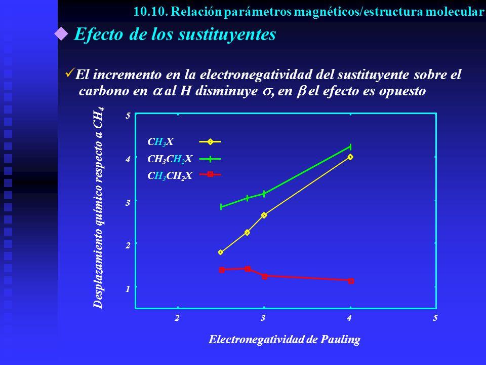 Efecto de los sustituyentes E l incremento en la electronegatividad del sustituyente sobre el carbono en al H disminuye, en el efecto es opuesto 1 2 3