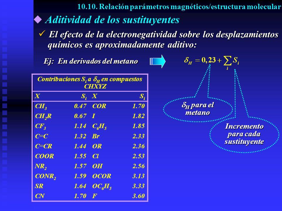 Aditividad de los sustituyentes Contribuciones S i a H en compuestos CHXYZ XSiSi XSiSi CH 3 0.47COR1.70 CH 2 R0.67I1.82 CF 3 1.14C6H5C6H5 1.85 C=C1.32Br2.33 C=CR1.44OR2.36 COOR1.55Cl2.53 NR 2 1.57OH2.56 CONR 2 1.59OCOR3.13 SR1.64OC 6 H 5 3.33 CN1.70F3.60 10.10.