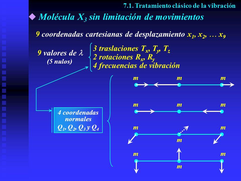 Molécula con N núcleos 7.1.