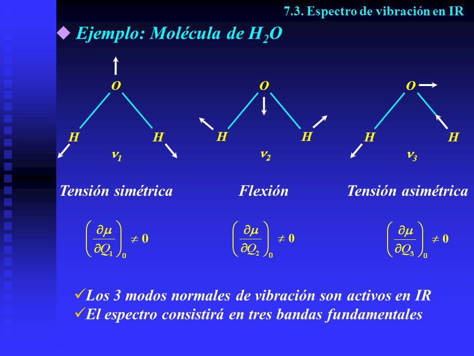 Comparación con resultados experimentales Espectro IR del H 2 O 7.3.