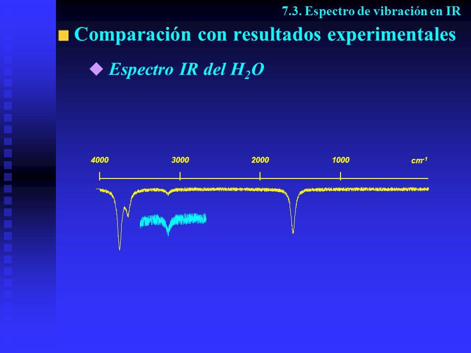 Anarmonicidad 7.3.