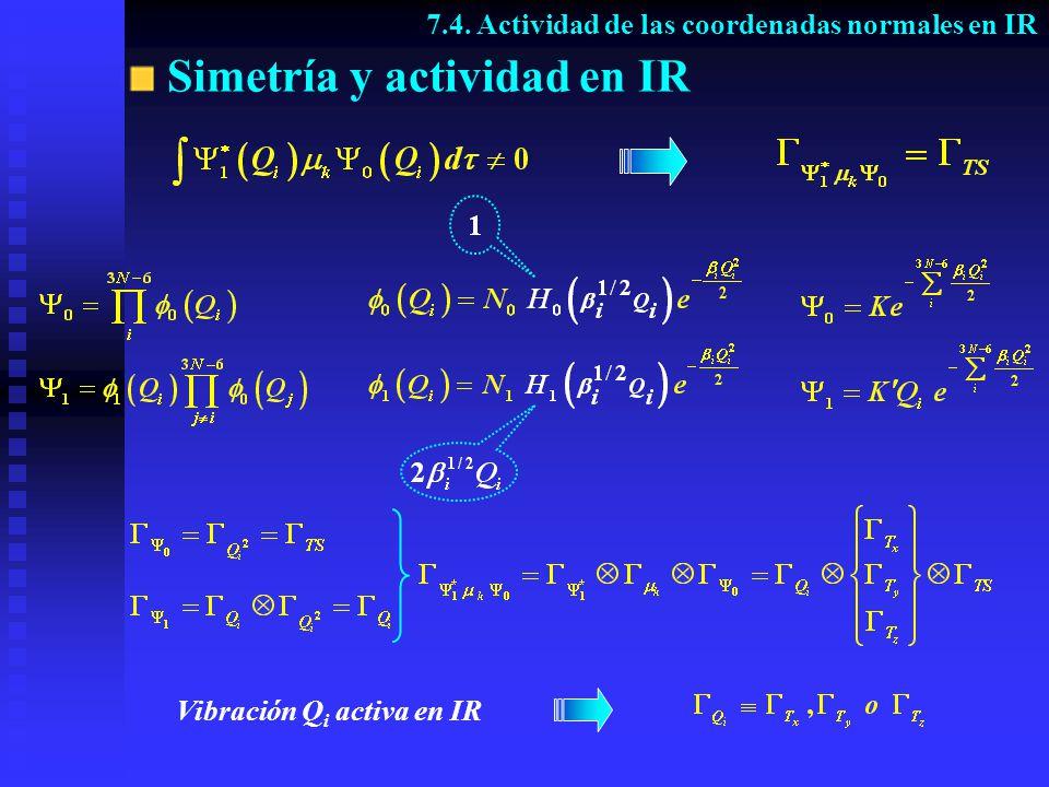 Constantes de fuerza de tensión del enlace CH 7.5.