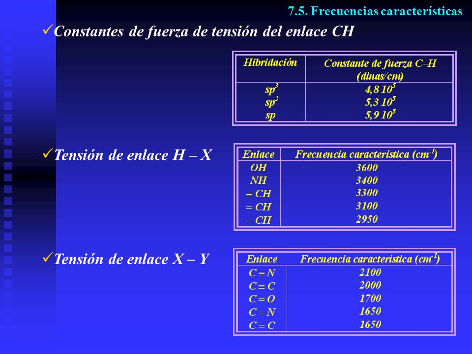 Reglas de selección 7.6. Espectro de vibración en Raman 0
