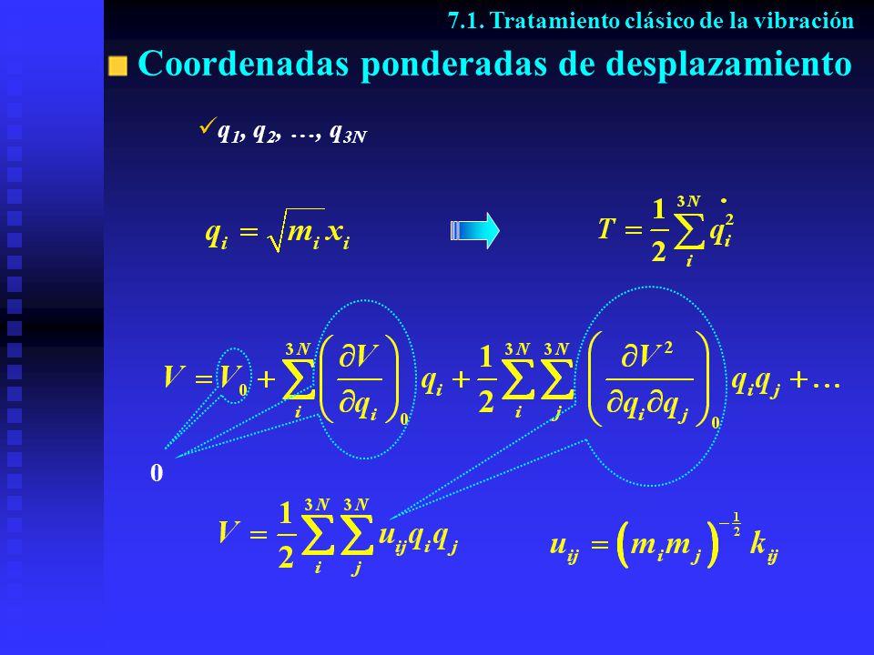 Ecuaciones del movimiento 7.1. Tratamiento clásico de la vibración