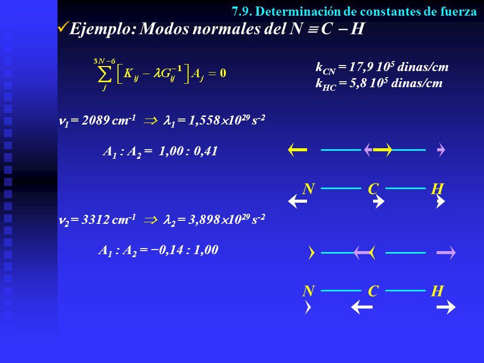 Ejemplo: Modos normales del N C H 7.9. Determinación de constantes de fuerza k CN = 17,9 10 5 dinas/cm k HC = 5,8 10 5 dinas/cm A 1 : A 2 = 1,00 : 0,4