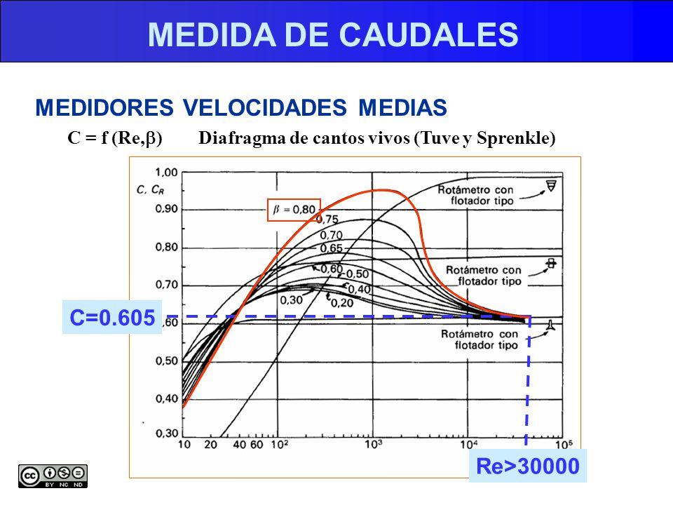 MEDIDA DE CAUDALES MEDIDORES VELOCIDADES MEDIAS C = f (Re, ) Diafragma de cantos vivos (Tuve y Sprenkle) Re>30000 C=0.605