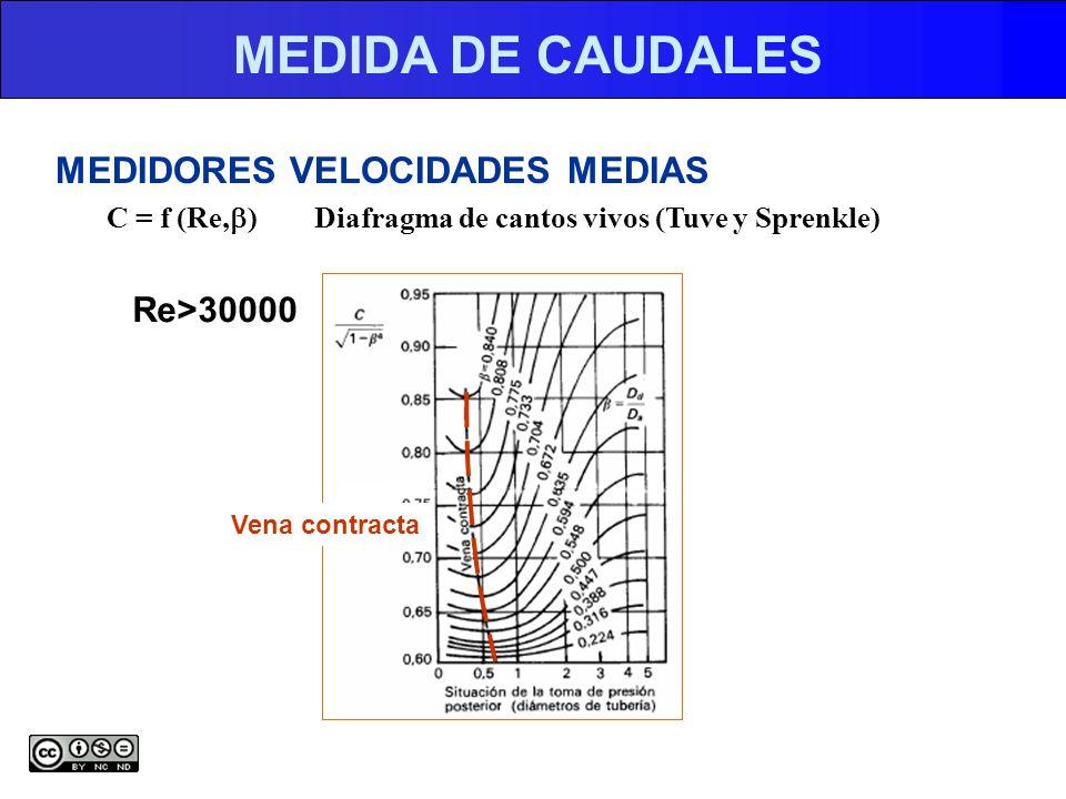 MEDIDA DE CAUDALES MEDIDORES VELOCIDADES MEDIAS C = f (Re, ) Diafragma de cantos vivos (Tuve y Sprenkle) Re>30000 Vena contracta