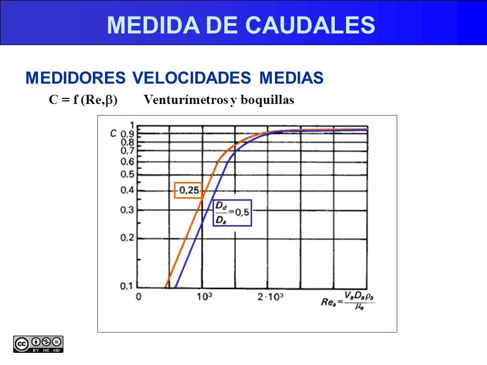 MEDIDA DE CAUDALES MEDIDORES VELOCIDADES MEDIAS C = f (Re, ) Venturímetros y boquillas