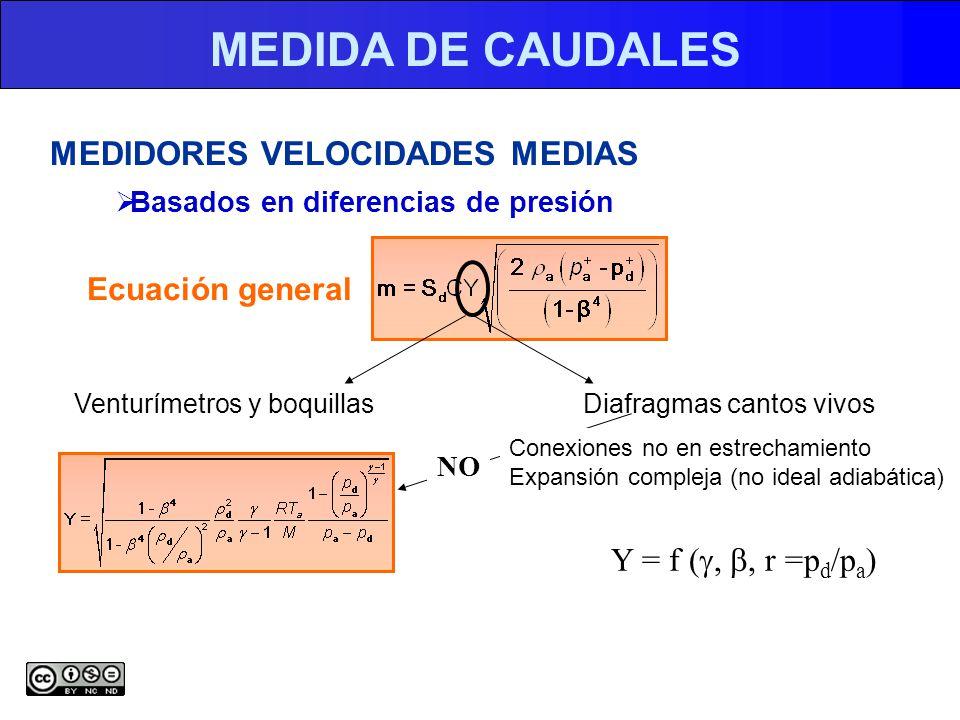 MEDIDA DE CAUDALES MEDIDORES VELOCIDADES MEDIAS Basados en diferencias de presión Ecuación general Venturímetros y boquillasDiafragmas cantos vivos NO Conexiones no en estrechamiento Expansión compleja (no ideal adiabática) Y = f (, r =p d /p a )