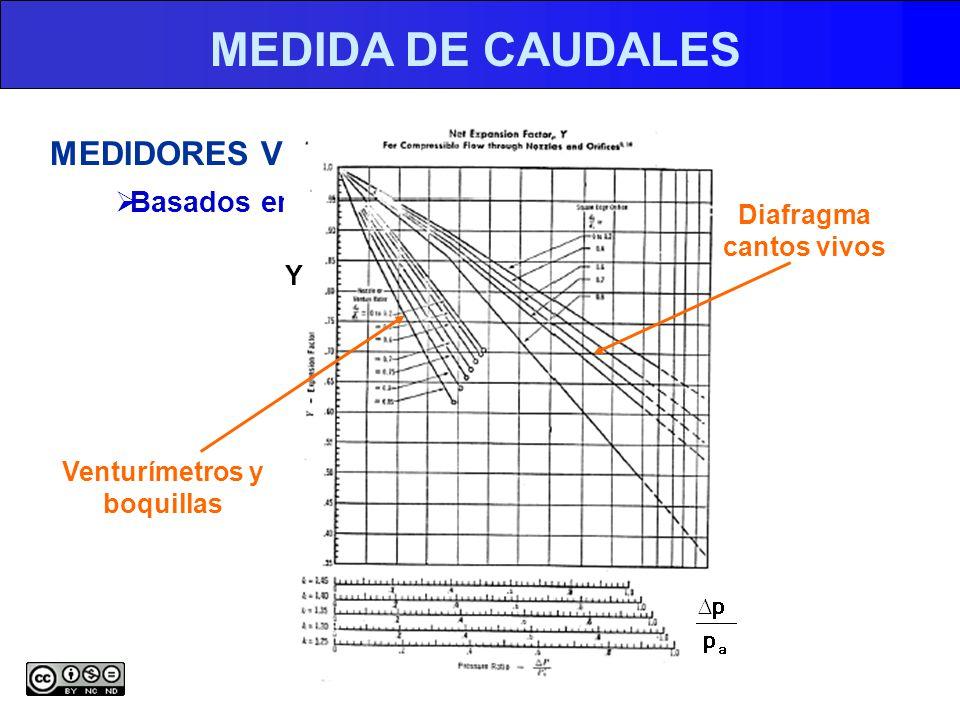 MEDIDA DE CAUDALES MEDIDORES VELOCIDADES MEDIAS Basados en diferencias de presión Venturímetros y boquillas Diafragma cantos vivos Y
