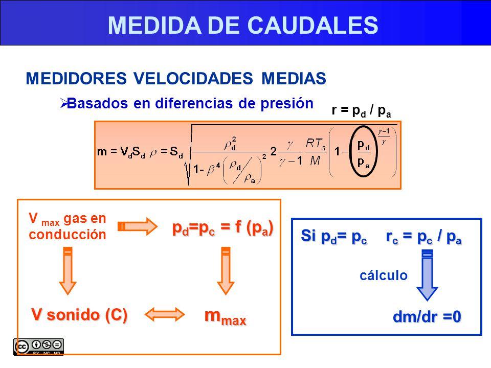 MEDIDA DE CAUDALES MEDIDORES VELOCIDADES MEDIAS Basados en diferencias de presión V max gas en conducción V sonido (C) p d =p c = f (p a ) m max r = p d / p a r c = p c / p a dm/dr =0 Si p d = p c cálculo