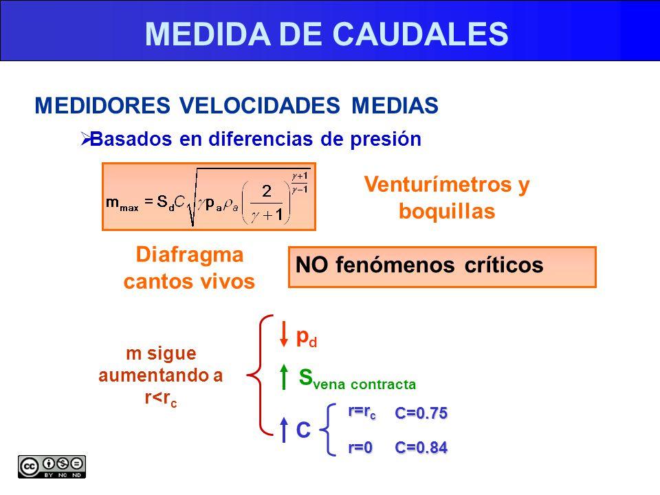 MEDIDA DE CAUDALES MEDIDORES VELOCIDADES MEDIAS Basados en diferencias de presión Venturímetros y boquillas Diafragma cantos vivos NO fenómenos críticos m sigue aumentando a r<r c pdpd S vena contracta C r=r c r=0 C=0.75 C=0.84