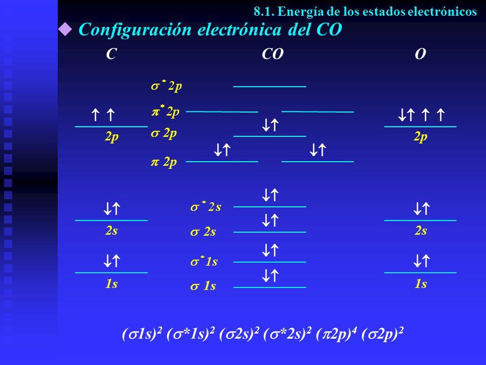 Configuración electrónica del CO 8.1. Energía de los estados electrónicos CCOO ( 1s) 2 ( *1s) 2 ( 2s) 2 ( *2s) 2 ( 2p) 4 ( 2p) 2 1s 2s 2p 1s 2s 2p 1s