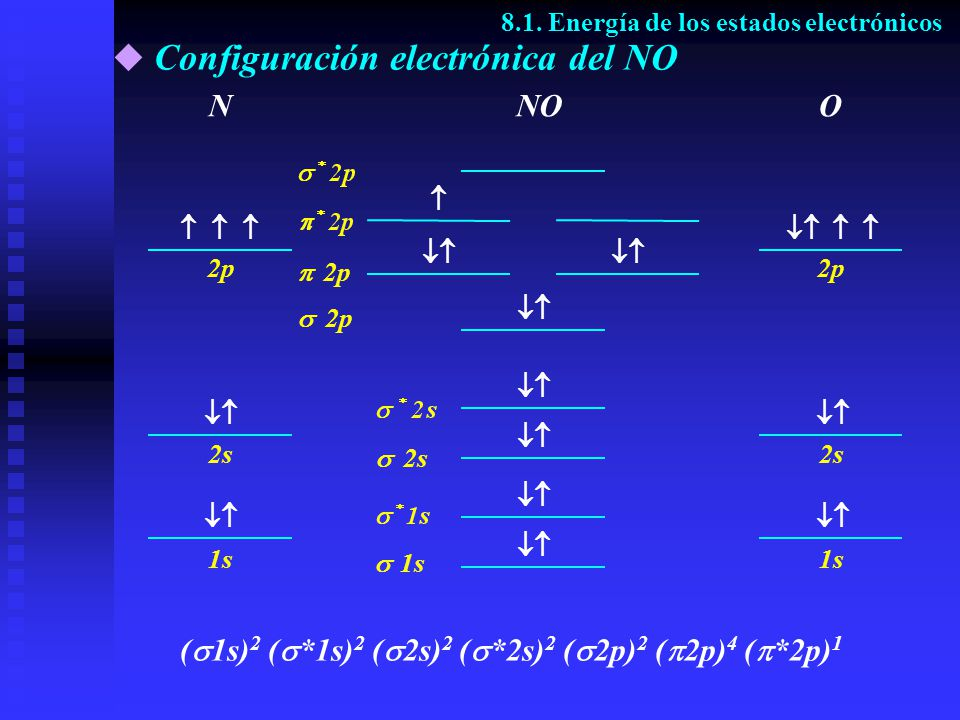 Configuración electrónica del NO 8.1. Energía de los estados electrónicos NNOO ( 1s) 2 ( *1s) 2 ( 2s) 2 ( *2s) 2 ( 2p) 2 ( 2p) 4 ( *2p) 1 2p 2s 1s 2p