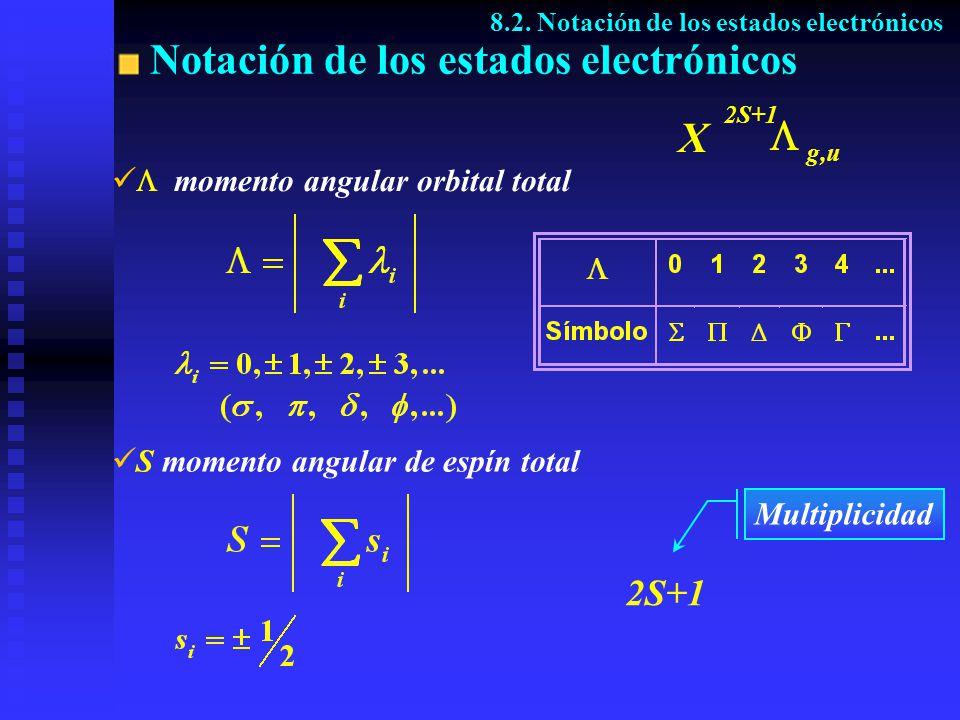 Notación de los estados electrónicos 8.2. Notación de los estados electrónicos Multiplicidad momento angular orbital total S momento angular de espín