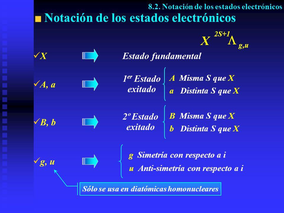 Notación de los estados electrónicos 8.2. Notación de los estados electrónicos g Simetría con respecto a i u Anti-simetría con respecto a i g, u Sólo