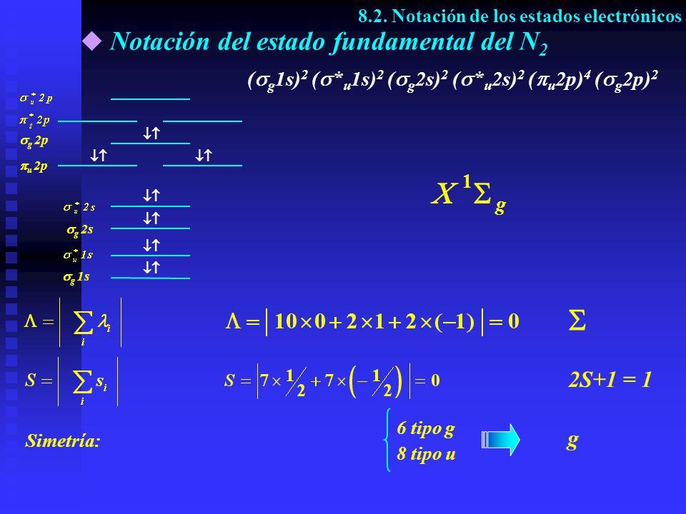 Notación del estado fundamental del N 2 ( g 1s) 2 ( * u 1s) 2 ( g 2s) 2 ( * u 2s) 2 ( u 2p) 4 ( g 2p) 2 g 1s g 2s g 2p u 2p 1 g Simetría: 6 tipo g 8 t