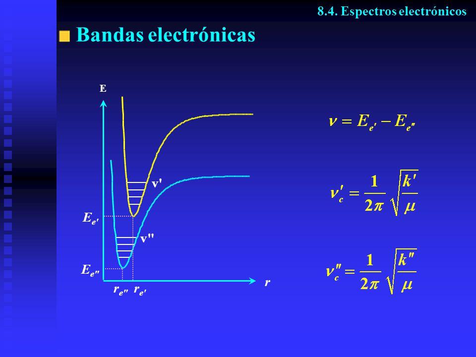 Bandas electrónicas 8.4. Espectros electrónicos re