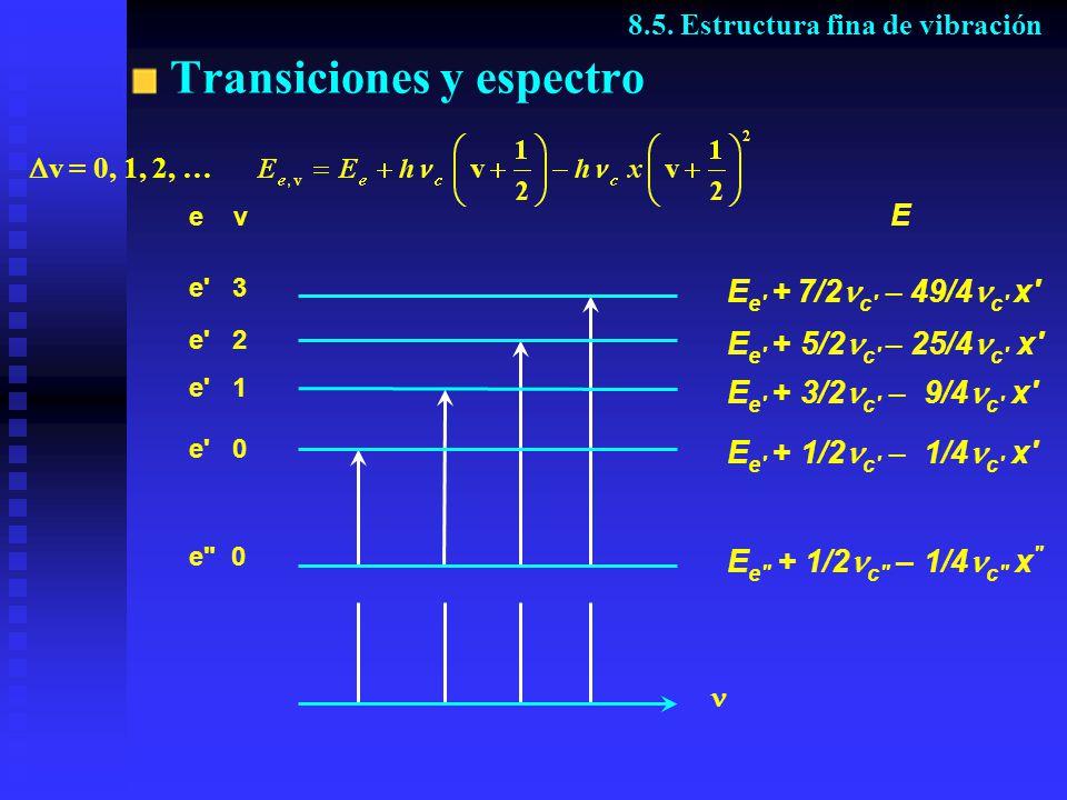 Transiciones y espectro 8.5. Estructura fina de vibración v = 0, 1, 2, … E E e