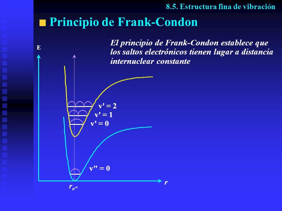 Principio de Frank-Condon 8.5. Estructura fina de vibración re