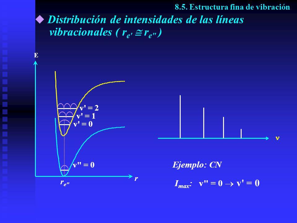 Distribución de intensidades de las líneas vibracionales ( r e' r e