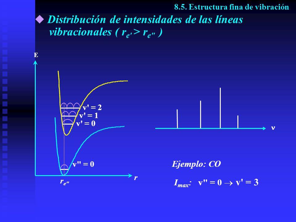 Distribución de intensidades de las líneas vibracionales ( r e' > r e