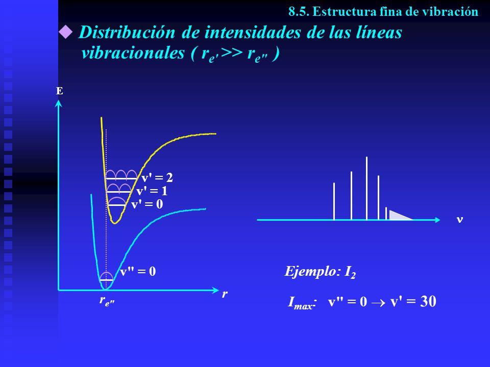 Distribución de intensidades de las líneas vibracionales ( r e' >> r e