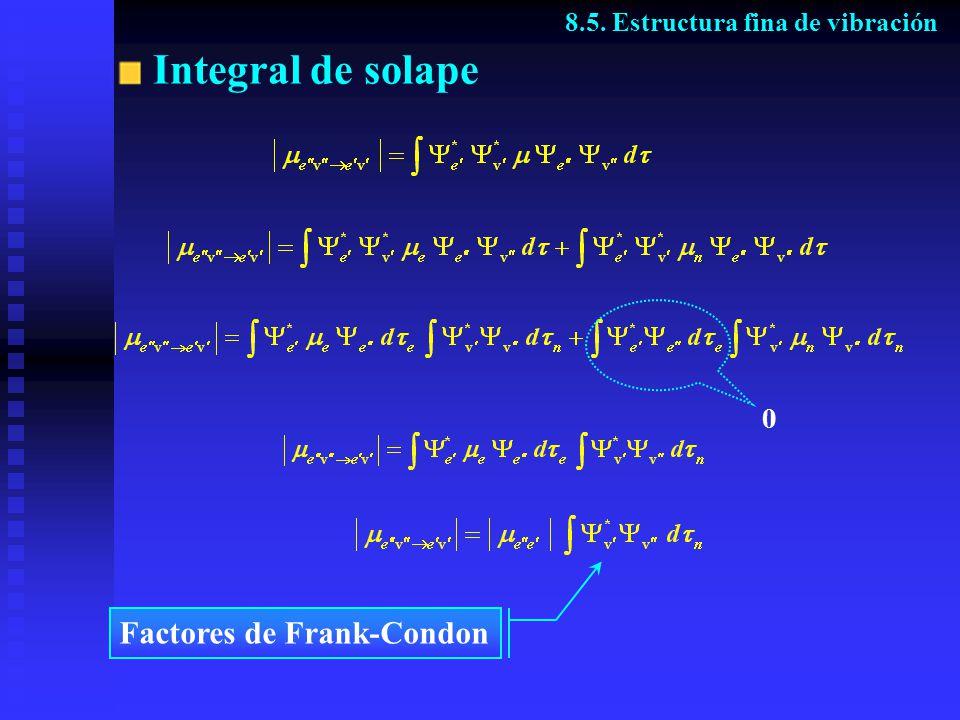 Integral de solape 8.5. Estructura fina de vibración 0 Factores de Frank-Condon