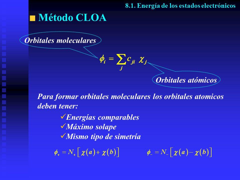Método CLOA 8.1. Energía de los estados electrónicos Orbitales atómicos Orbitales moleculares Para formar orbitales moleculares los orbitales atomicos
