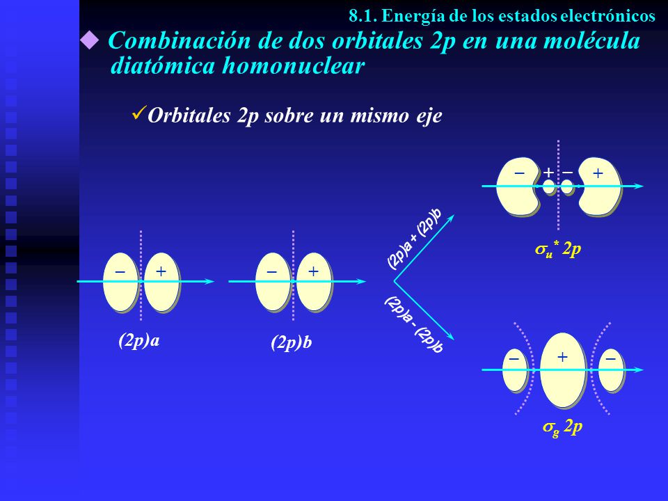 (2p)a + – (2p)b + – g 2p u * 2p Combinación de dos orbitales 2p en una molécula diatómica homonuclear 8.1. Energía de los estados electrónicos O rbita
