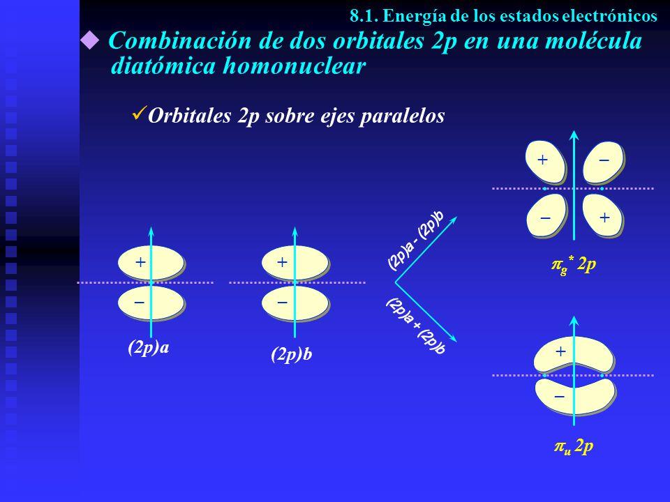 8.1. Energía de los estados electrónicos O rbitales 2p sobre ejes paralelos (2p)a + – u 2p + – g * 2p + + – – (2p)b + –