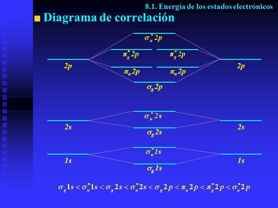 Diagrama de correlación 8.1. Energía de los estados electrónicos 1s 2s 2p 1s 2s 2p g 1s g 2s g 2p u 2p