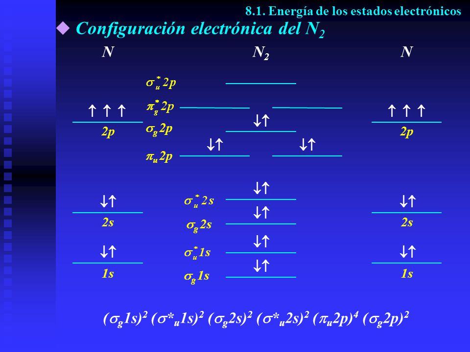 Configuración electrónica del N 2 8.1. Energía de los estados electrónicos N2N2 ( g 1s) 2 ( * u 1s) 2 ( g 2s) 2 ( * u 2s) 2 ( u 2p) 4 ( g 2p) 2 NN 1s