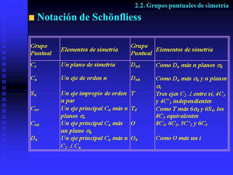 Notación de Schönfliess 2.2. Grupos puntuales de simetría