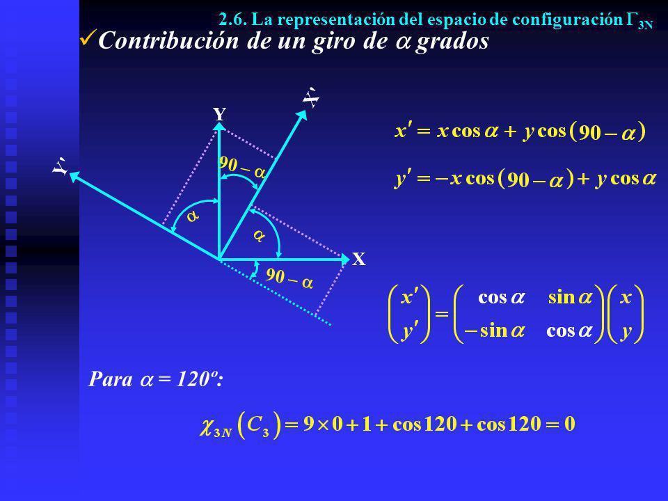 Contribución de un giro de grados 2.6. La representación del espacio de configuración 3N X Y X'X' Y'Y' 90 – Para = 120º: