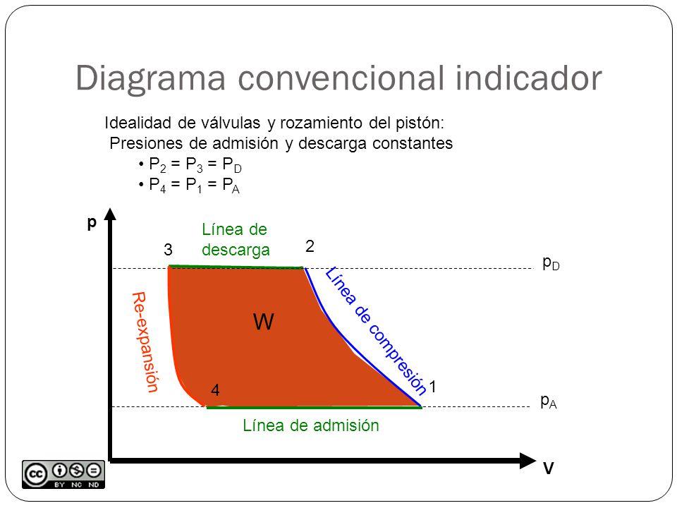 Diagrama convencional indicador W p V pApA pDpD 1 2 Línea de compresión 3 Línea de descarga 4 Re-expansión Línea de admisión Idealidad de válvulas y rozamiento del pistón: Presiones de admisión y descarga constantes P 2 = P 3 = P D P 4 = P 1 = P A