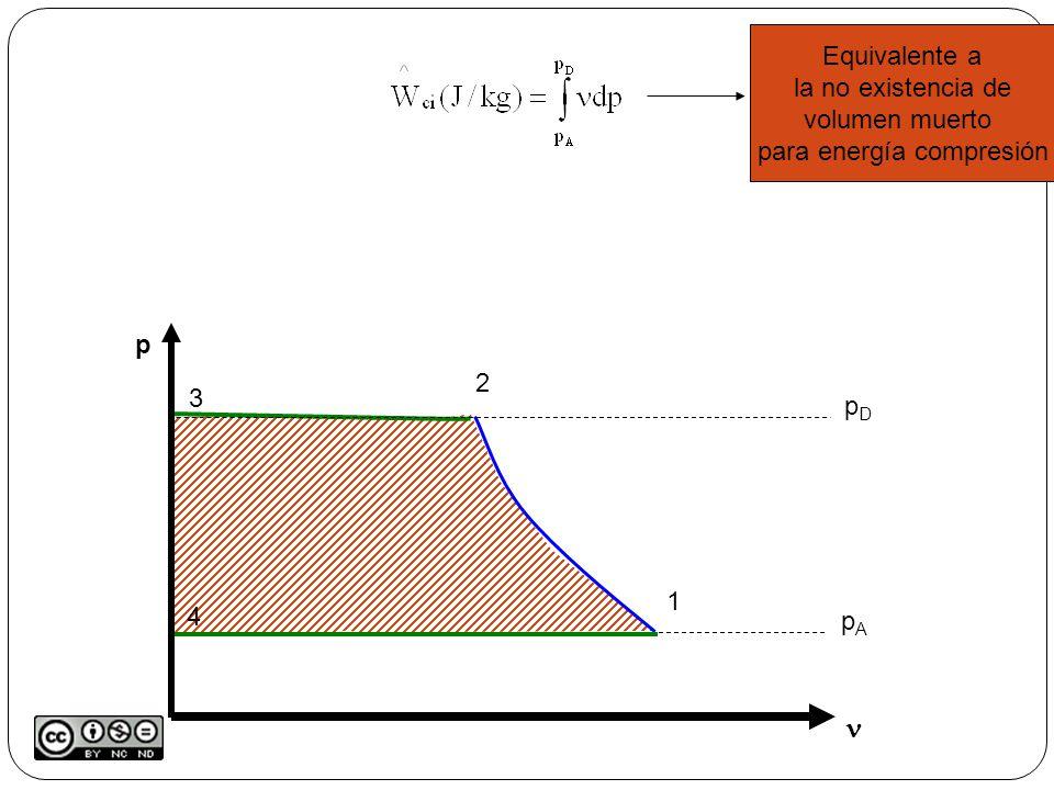 p pApA pDpD 1 2 3 4 Equivalente a la no existencia de volumen muerto para energía compresión